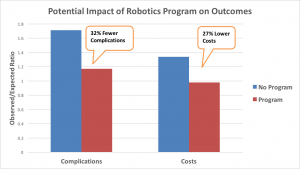 Does Your Hospital Know How To Implement A Robotics Program Which Leads To Lower Complications and Costs?